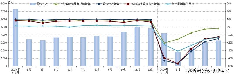 中国烹饪协会:2020年1—6月全国餐饮收入增速同比下降42.2个百分点