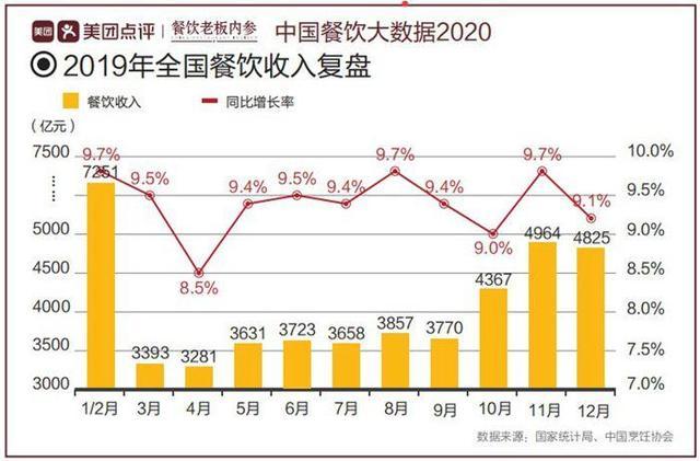 美团大数据下,中国餐饮隐藏的未来发展趋势